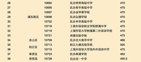 上海民办附表最低投档v附表分数线公布|有高-新中吗微山县高中图片