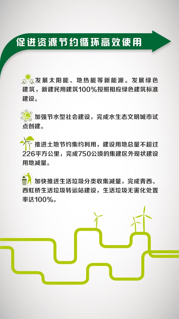 """图解青浦""""十三五""""规划纲要"""