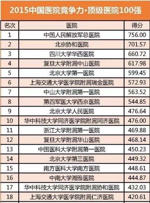中国 医院/报告推出中国医院竞争力2015年度排行榜。