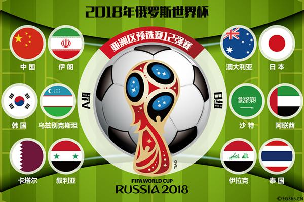 图说:2018俄罗斯世界杯预选赛亚洲区十二强赛抽签仪式12日在吉隆坡亚