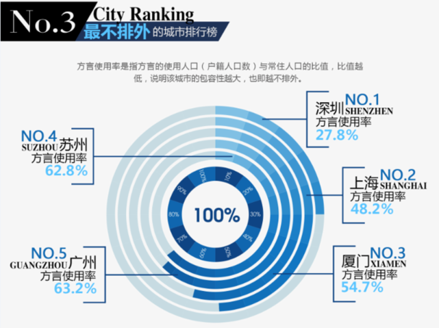天空之城李志吉他谱-在第三张最不排外城市榜单中,深圳名列前茅,足以体现其潜力之源.