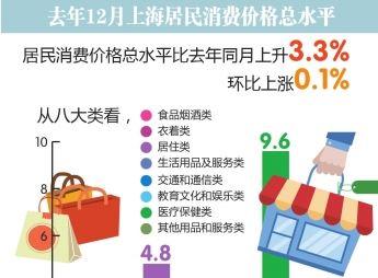 12月上海居民消費